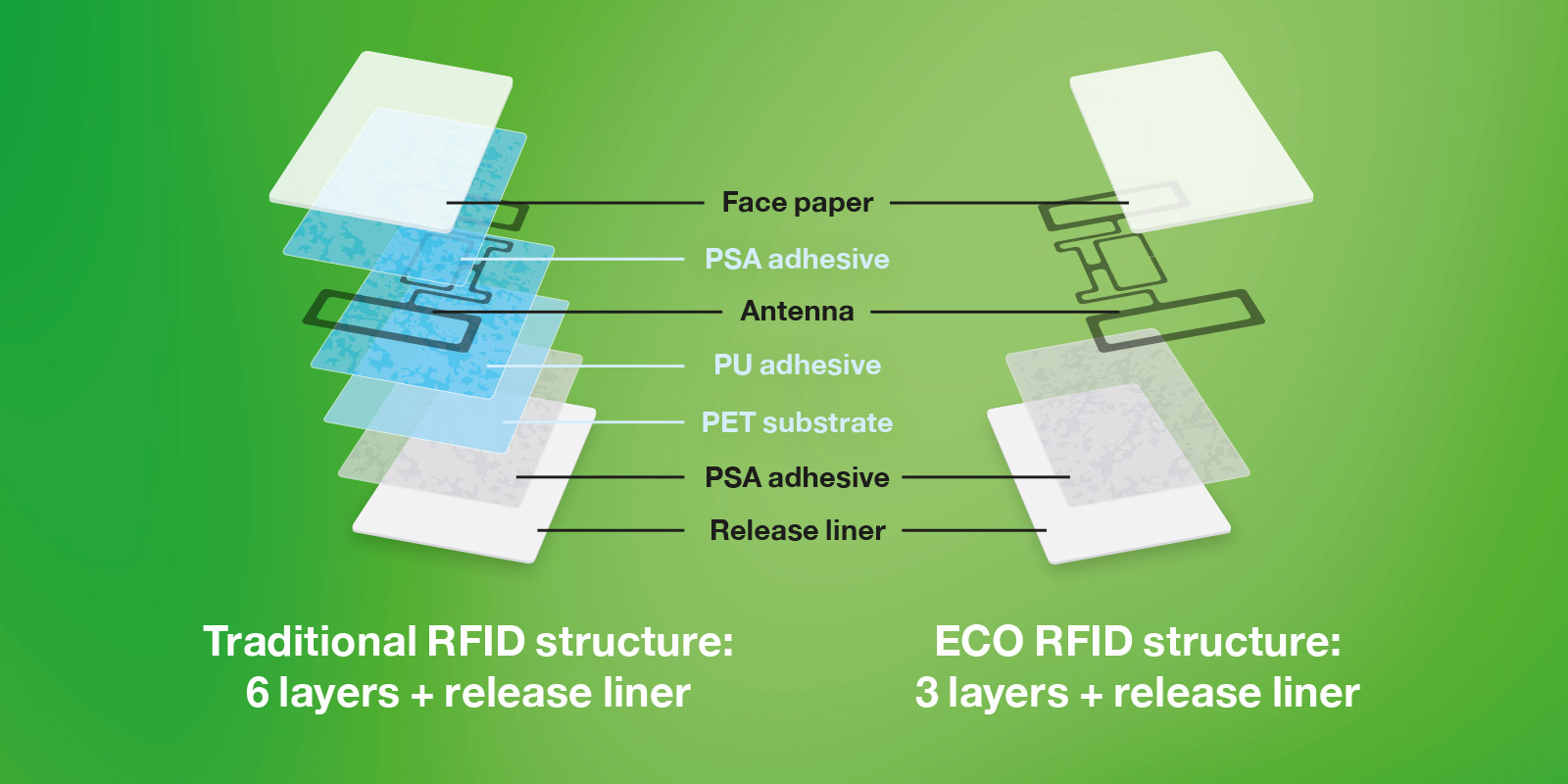 Traditional RFID structure vs ECO RFID structure